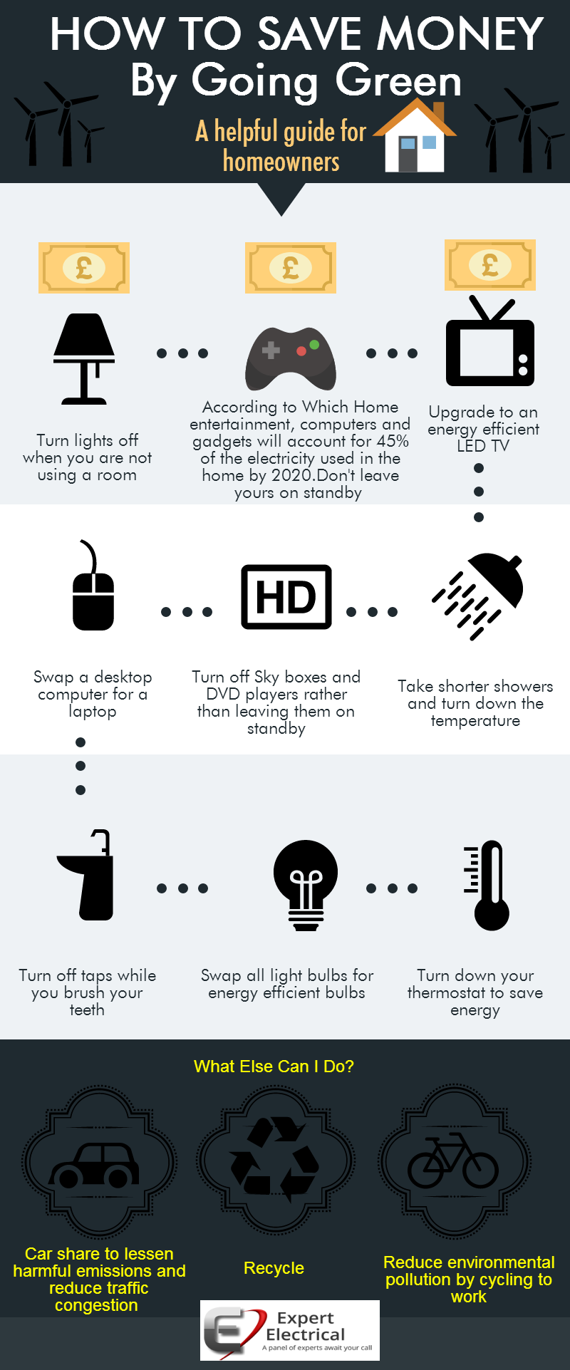 Expert Electrical Infographic to go with From Hospitals to Homes...