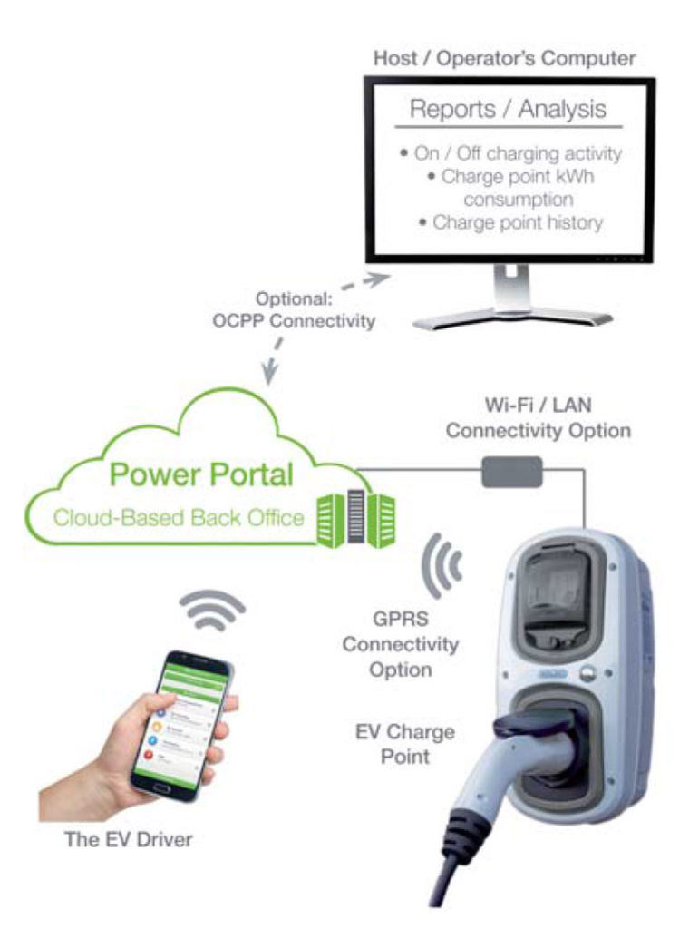 Smart Electric Vehicle Charge Stations